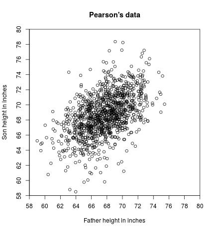 LR01: Correlation