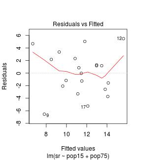 intubate <  > R stat functions in data science pipelines