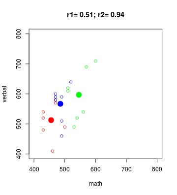 plot of chunk eco-cor-both