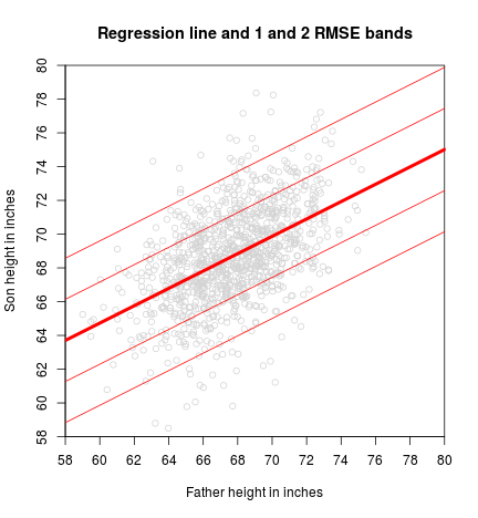 plot of chunk RMSE-bands
