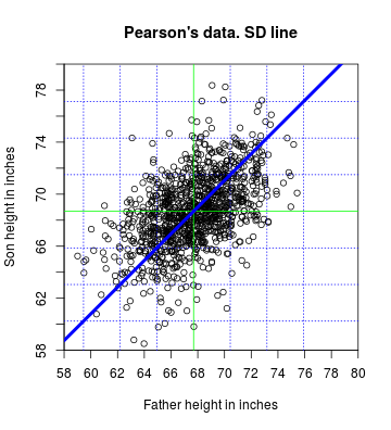 plot of chunk SD-line